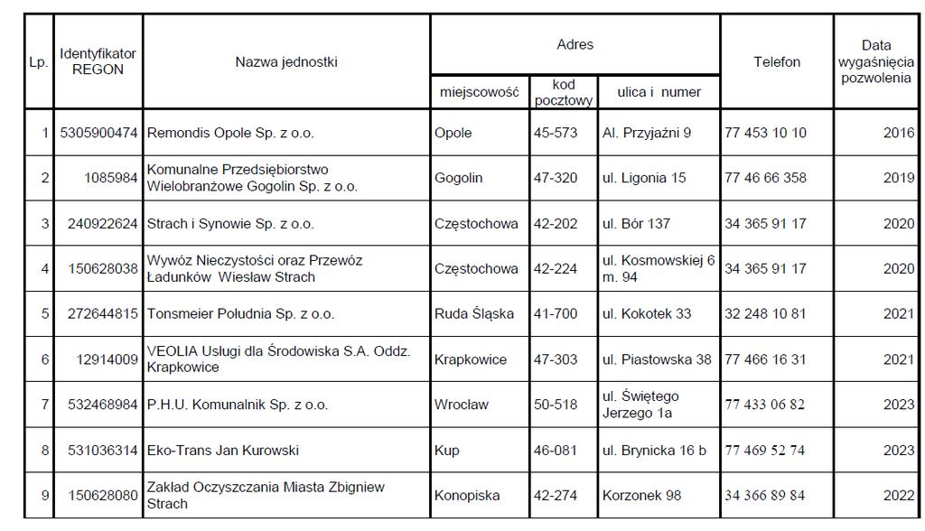 Wykaz jednostek posiadających.png